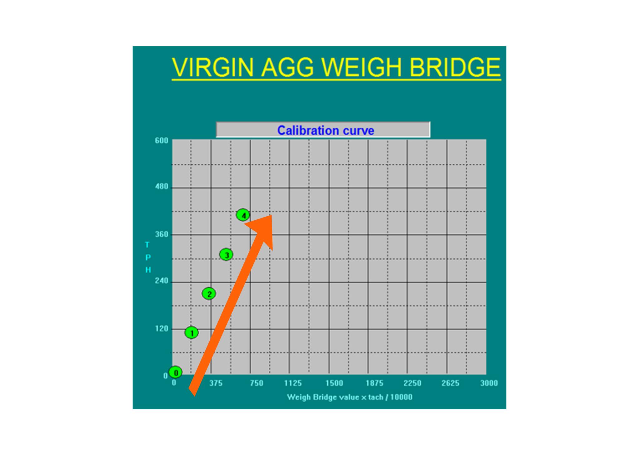 Weighbridge-Calibration-Curve-Straight-Line_WEM-Automation